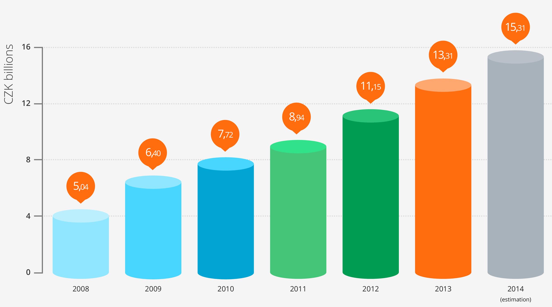 """Ювелирный гипермаркет """"УкрЗолото"""" + 400% Трафика - graph1"""
